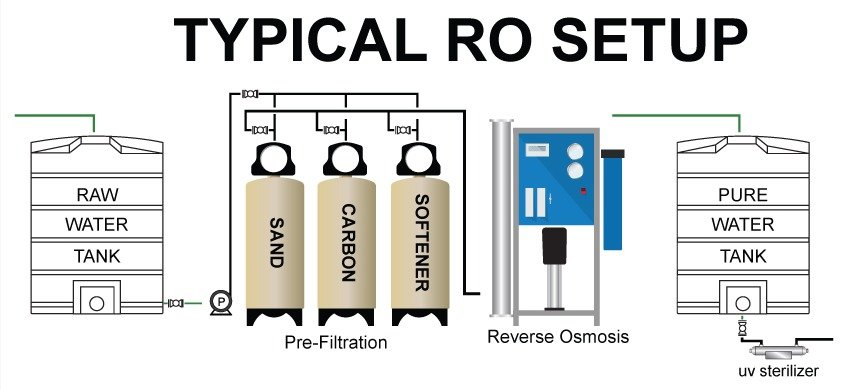 Typical RO Setup